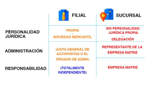 tabla de comparación entre filial y sucursal