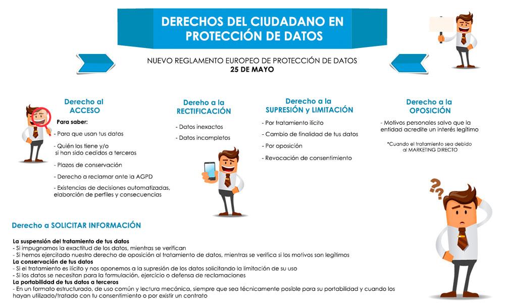 infografia sobre los derechos en proteccion de datos