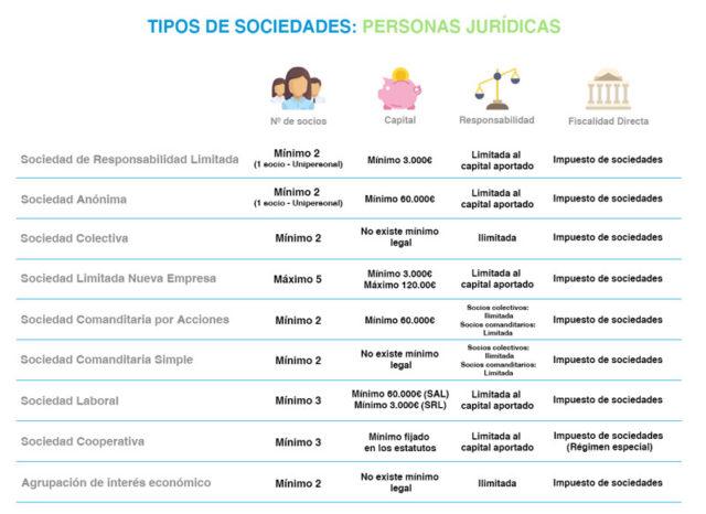 tabla-de-tipo-de-sociedades-personas-jurídicas