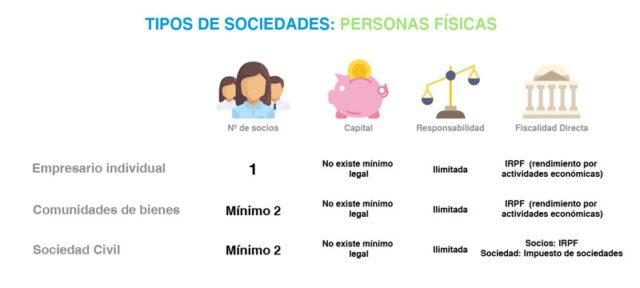 tabla-de-tipos-de-sociedades-personas-fisicas