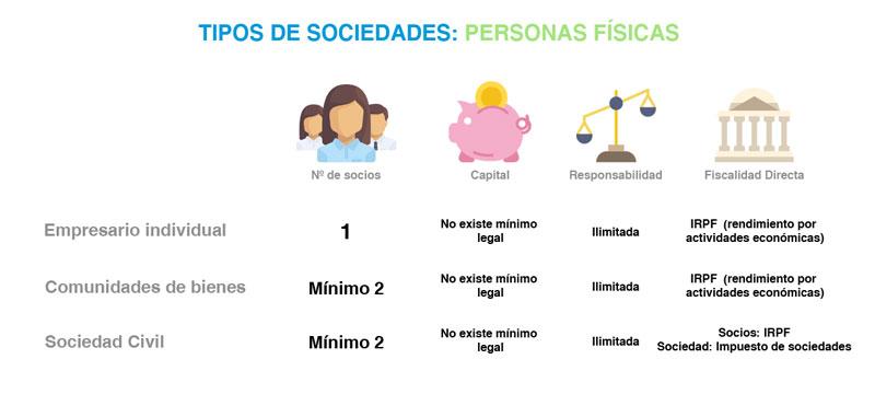 crear empresa - tipo de sociedades